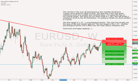EURUSD: Let's make it short
