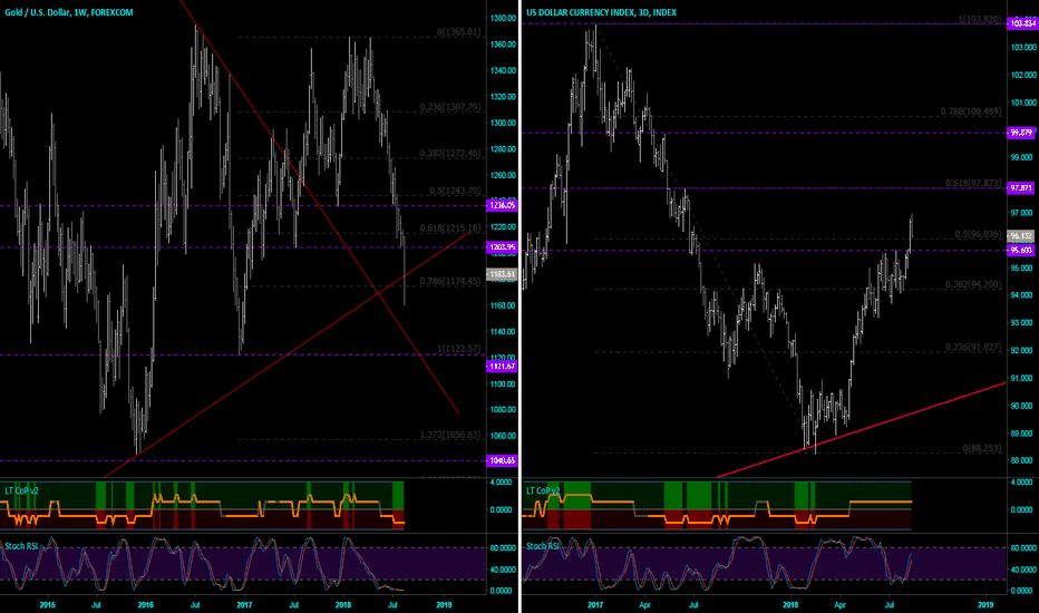 XAUUSD: Gold in the bearpit & DXY booming towards 2017 highs? [BTFD]