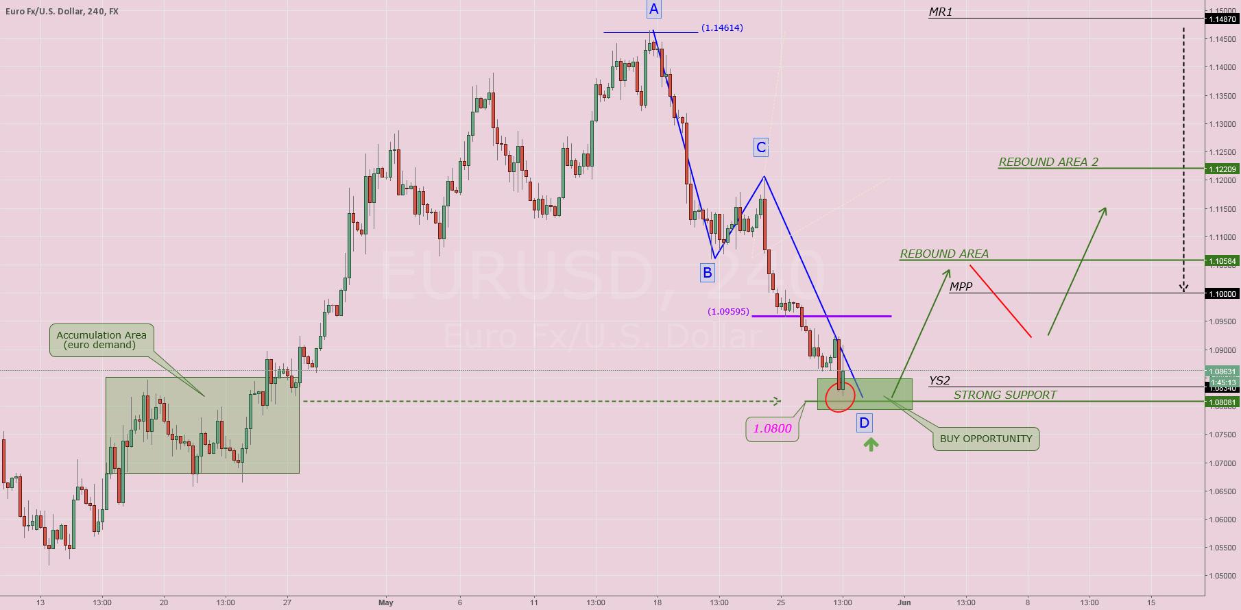 $EURUSD: Update Setup