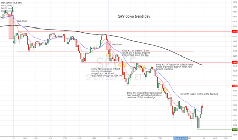 SPY: SPY down trend day