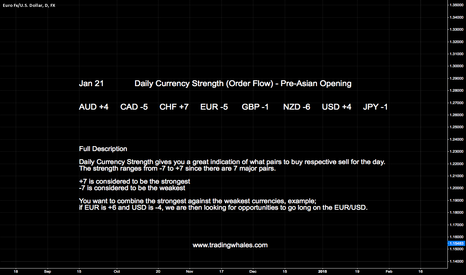 EURUSD: JAN 21 DAILY CURRENCY STRENGTH (PRE-ASIAN OPENING)