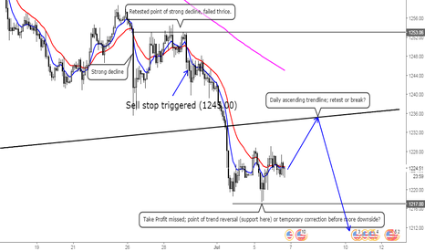 XAUUSD: Correction, retest of broken trendline, bear attack...?