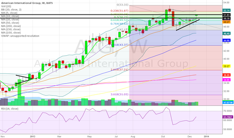 AIG: That's one bullish weekly candle