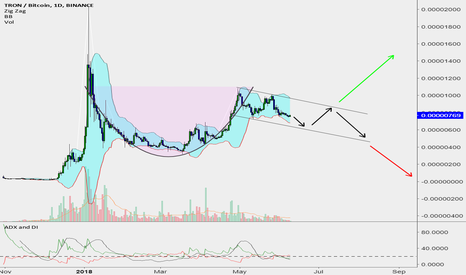 TRXBTC: TRON Does anyone else see this MASSIVE Cup and Handle?!