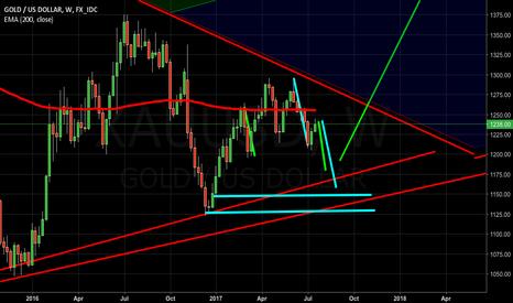 XAUUSD: Gold shortterm retracement (shortterm opportunity)