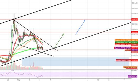 NEOBTC: NEO/BTC getting close to a nice bounce