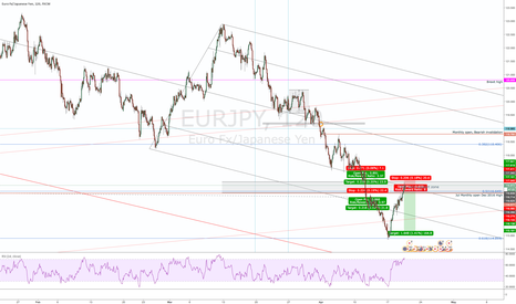 EURJPY: EURJPY - Playing short off resistance