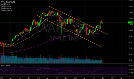 AAPL: AAPL EMA20 just crossed EMA50 105.61 by 105.50 respectively