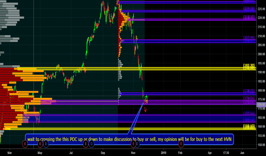 AAPL: wait to crossing the this POC