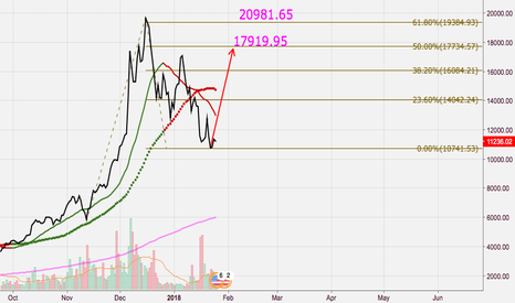 "BTCUSD: ""C3"" Wave. Strong or Weak?"