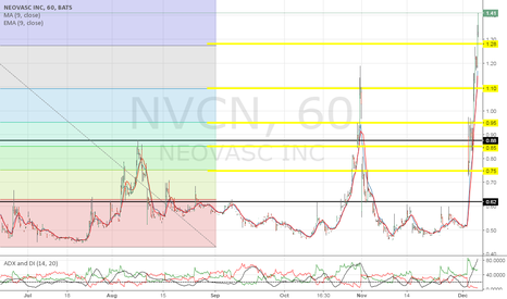 NVCN: 5 fibb levels broken in 2 trading days. big dreams here