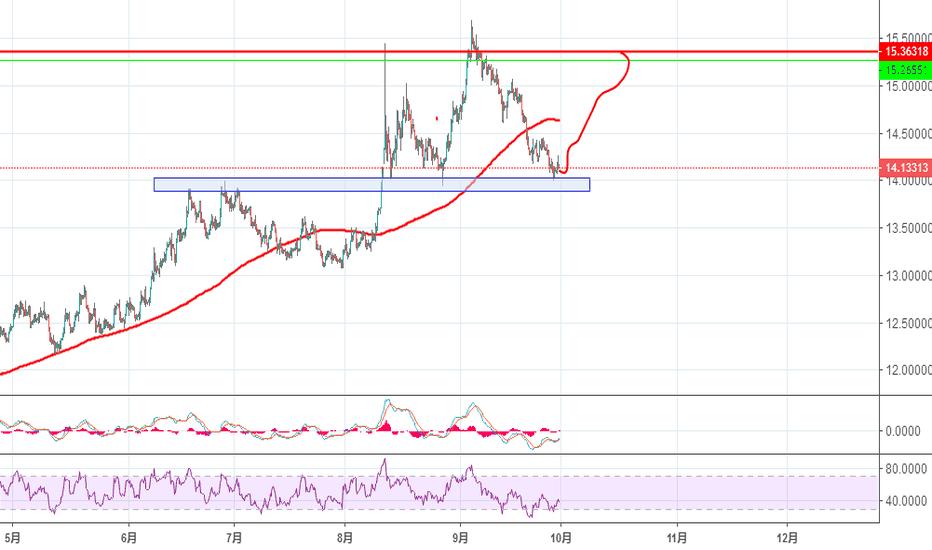 USDZAR: USD/ZAR buy