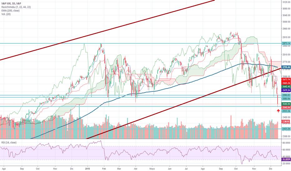 SPX: Posible parada S&P 500