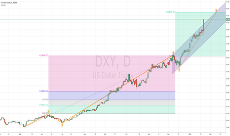 """DXY: DXY Wave Couting """"by the book"""""""