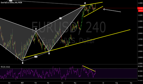 EURUSD: Bearish bat, Bearish divergence, Wedge, Daily Bearish Fractal.