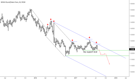 GBPCHF: GBPCHF ... Weekly perspective