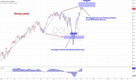 QQQ: Nasdaq resistance at our MTPredictor DP zone ?