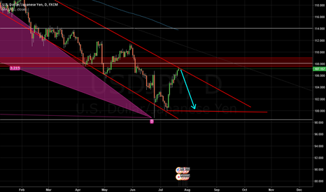 USDJPY: USDJPY  very strong Trend line on daily char