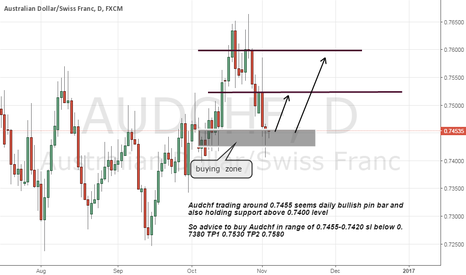 AUDCHF: Audchf buy advice on bullish pin bar and support