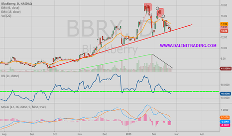 BBRY: BBRY : The Hype is Over , Time to Short.