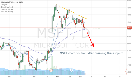 MSFT: MSFT short swing position after breaking support