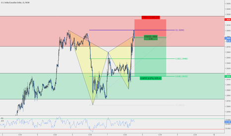 USDCAD: USD/CAD - Gartley M15 tra 2 Strutture Giornaliere.