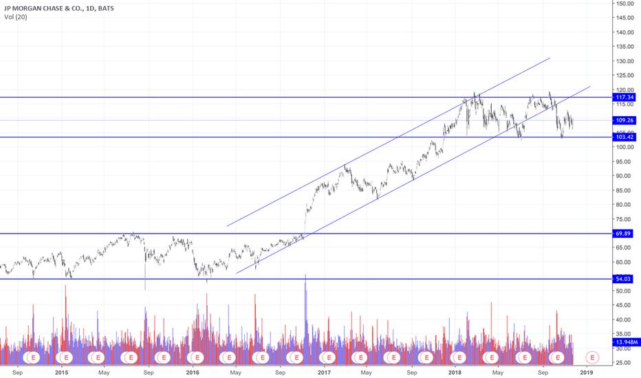 JPM: Beautiful dow theory JPM