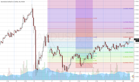 AUDUSD: Bearish Bat on AUDUSD
