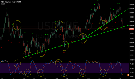 USDCHF: USD/CHF Stochastic and trendline confluence points