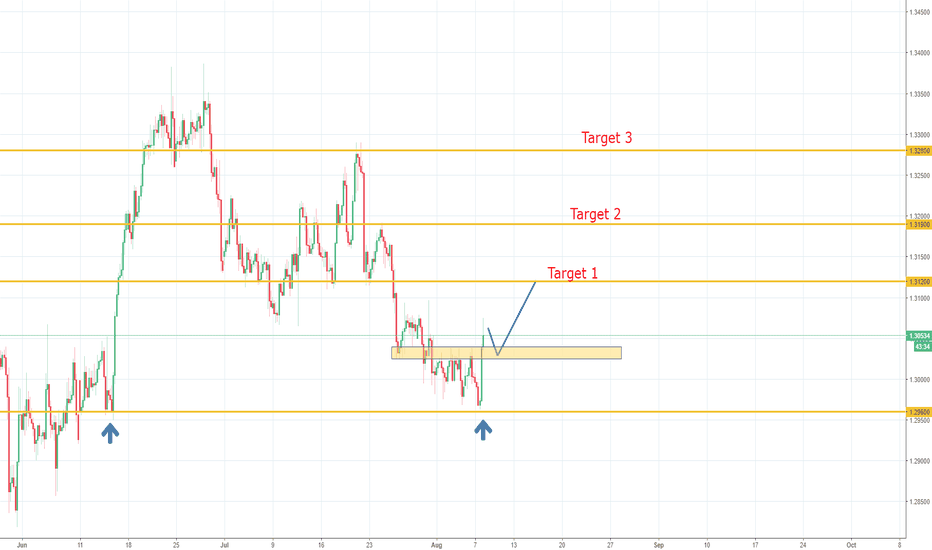 USDCAD: USDCAD POTENTIAL LONG