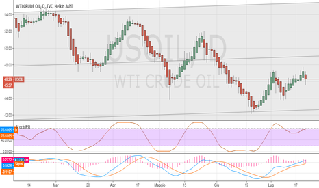 USOIL: Petrolio senza trend