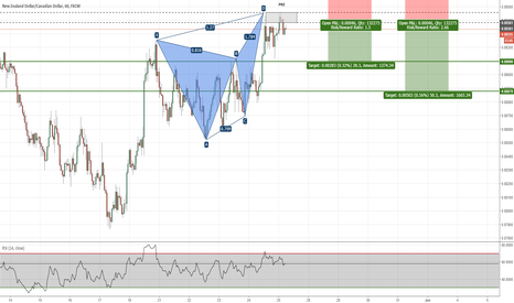 NZDCAD: NZDCAD - Butterfly Pattern Completed on H1 Chart