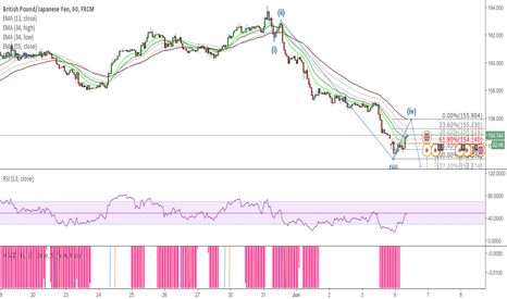 GBPJPY: GJ Short wave 5