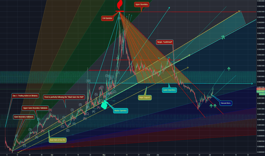 ZILETH: Zilliqa. P-Modeling Pt 2. Finding the Next Moves.