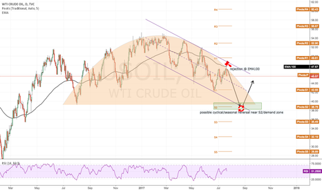 USOIL: Another bloody August for USOIL?