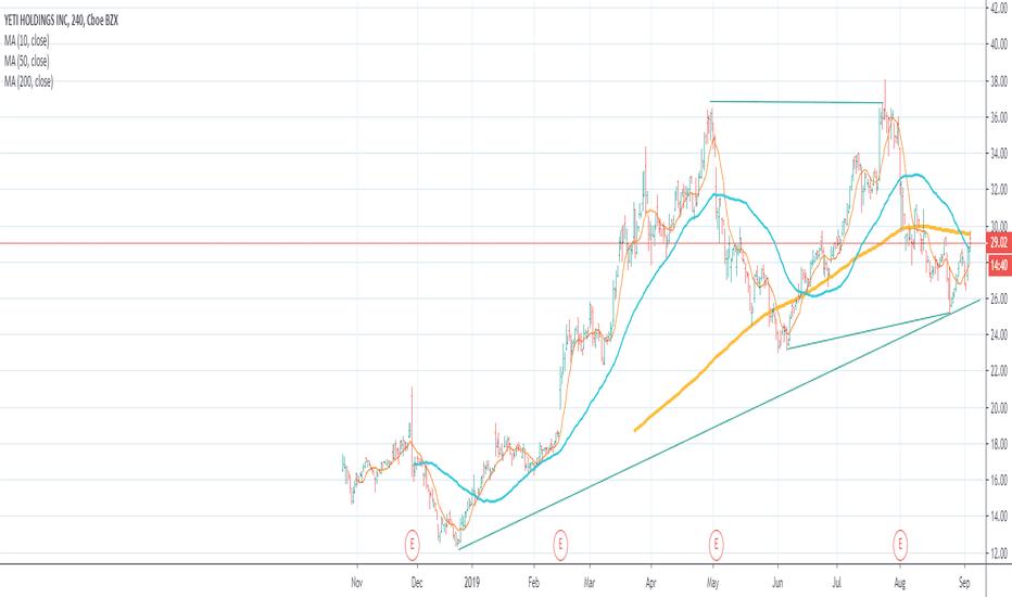 YETI Stock Price and Chart — NYSE:YETI — TradingView