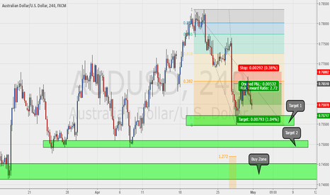 AUDUSD: AUDUSD: 38.2 CONTINUATION TRADE