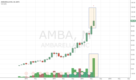 AMBA: good luck with that volume candle longs