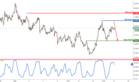 AUDUSD: AUDUSD profit target once again been reached, prepare to sell