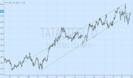 TATASTEEL: tBULLISH ON TATA STEEL FOR LONG TERM