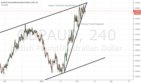 GBPAUD: GBPAUD - Caught between a rock and a hard place...