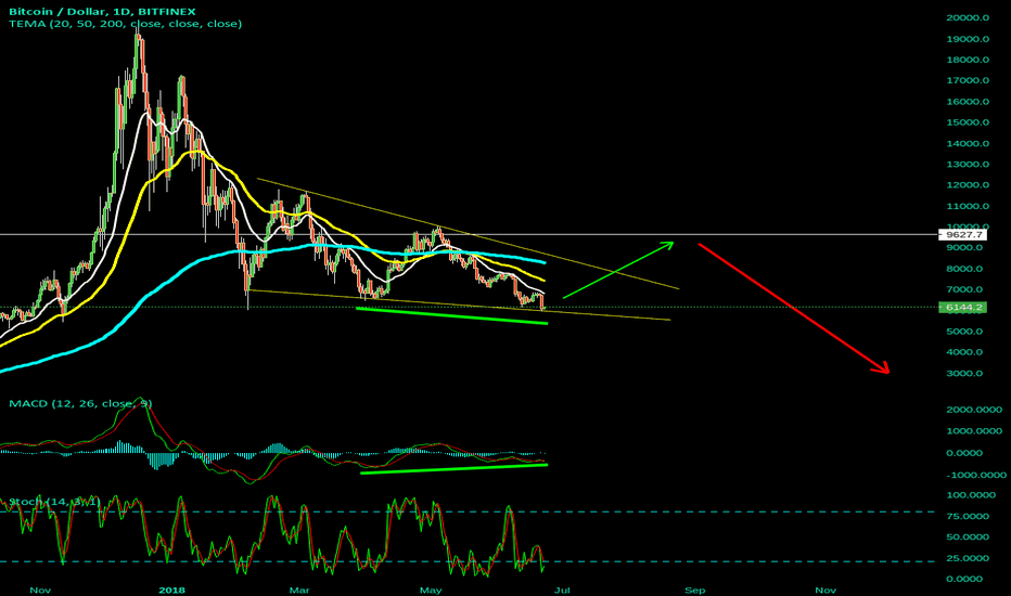 BTCUSD: Long to $9200 . for a break out of the falling wedge then short