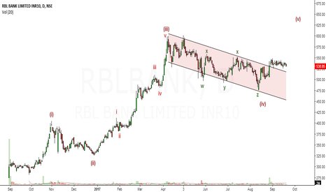 RBLBANK: EW Analysis of RBL Bank