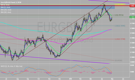 EURGBP: continue up