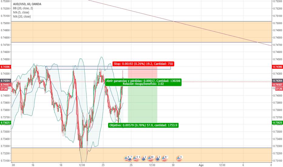 AUDUSD: Short AUDUSD - small trade in 1H timeframe