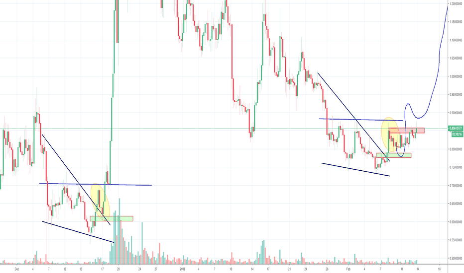 STRATUSD: Stratis STRAT, Wedge and Inverse H&S, Part 2