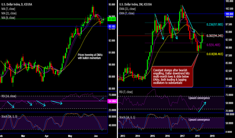 DX1!: DXY rebounds at 61.8% Fibos as Fed to continue hiking cycle