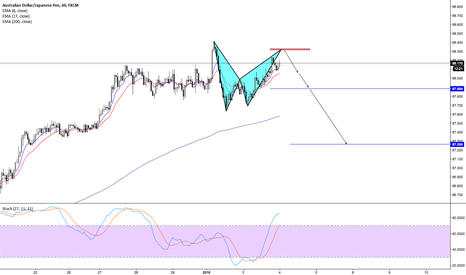 AUDJPY: Bat Pattern on AUDJPY
