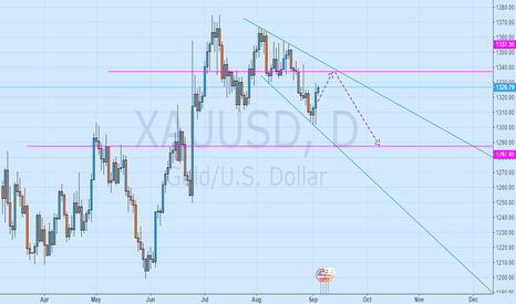 XAUUSD: Down the flag, but there is a callback