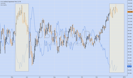 USDJPY: Will USD Yen be different this time
